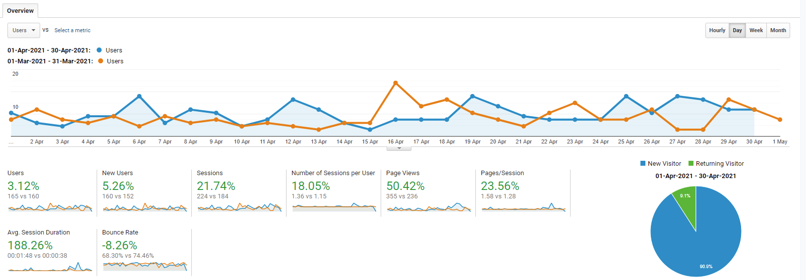 The google analytics graph of april 2021 for getworkrecognized.com