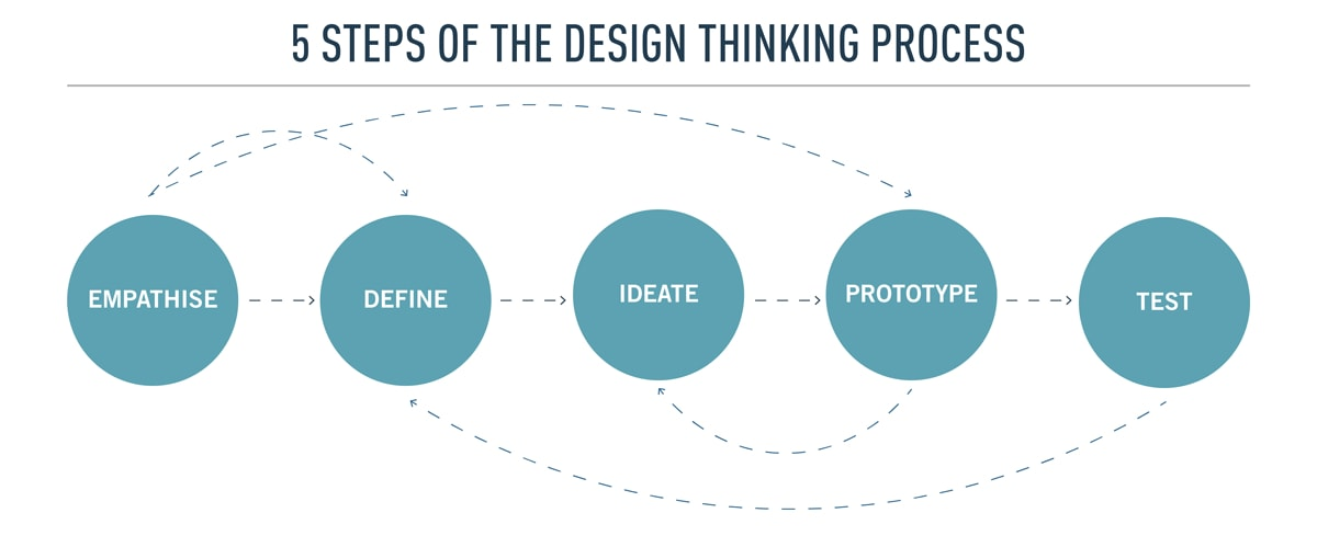 Diagram of the five steps of the design thinking process. Five circles in a row with connecting arrows: empathize, define, ideate, prototype, test.