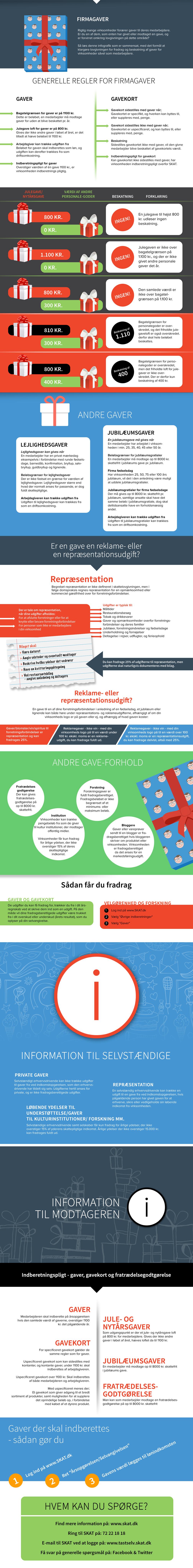 Infografik fradrag og beskatning af gaver
