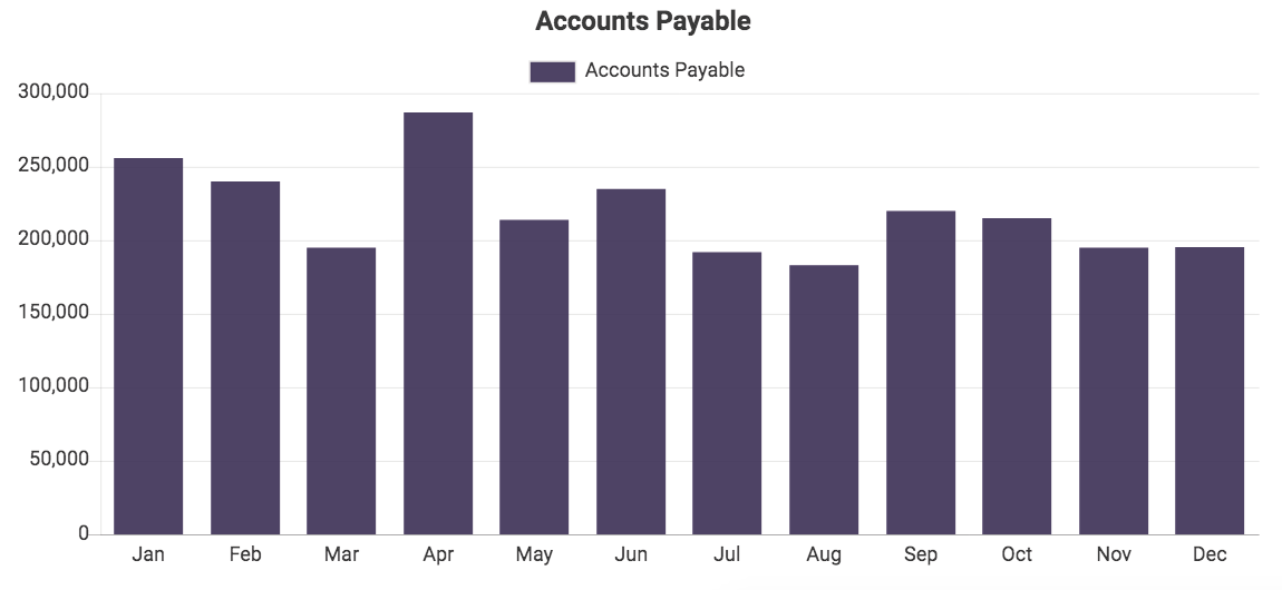 Custom QuickBooks chart showing Accounts Payable