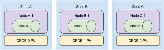 3-node, multi-zone cockroachdb cluster