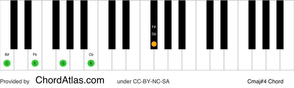 Piano chord chart for the C major seventh sharp eleventh chord (Cmaj#4). The notes C, E, G, B and F# are highlighted.