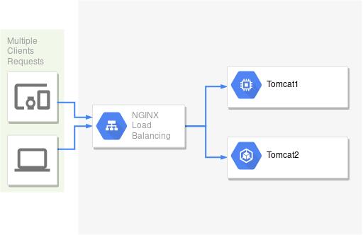Load Balancing Tomcat Menggunakan Nginx