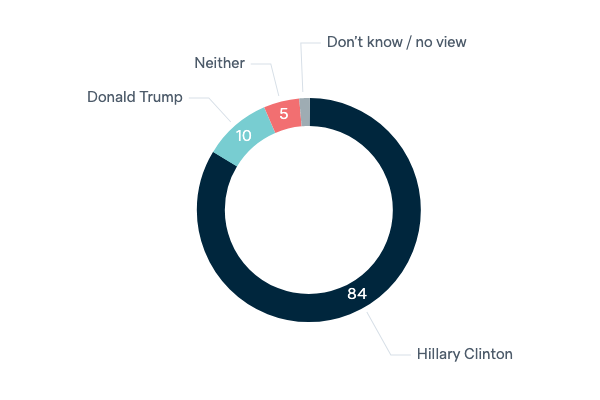 US presidential candidates and foreign policy - Lowy Institute Poll 2020
