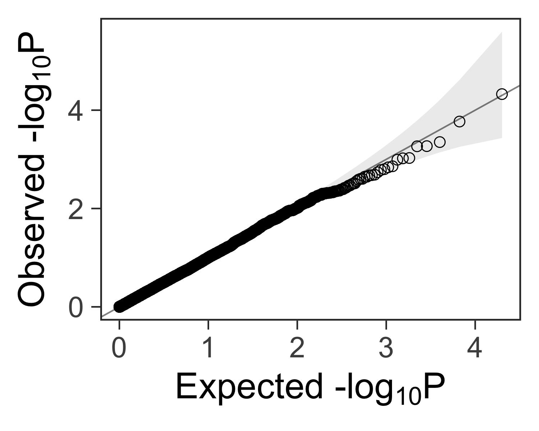 plot of chunk qqplot