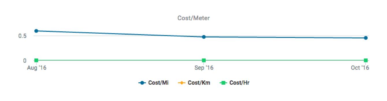 meter cost trend