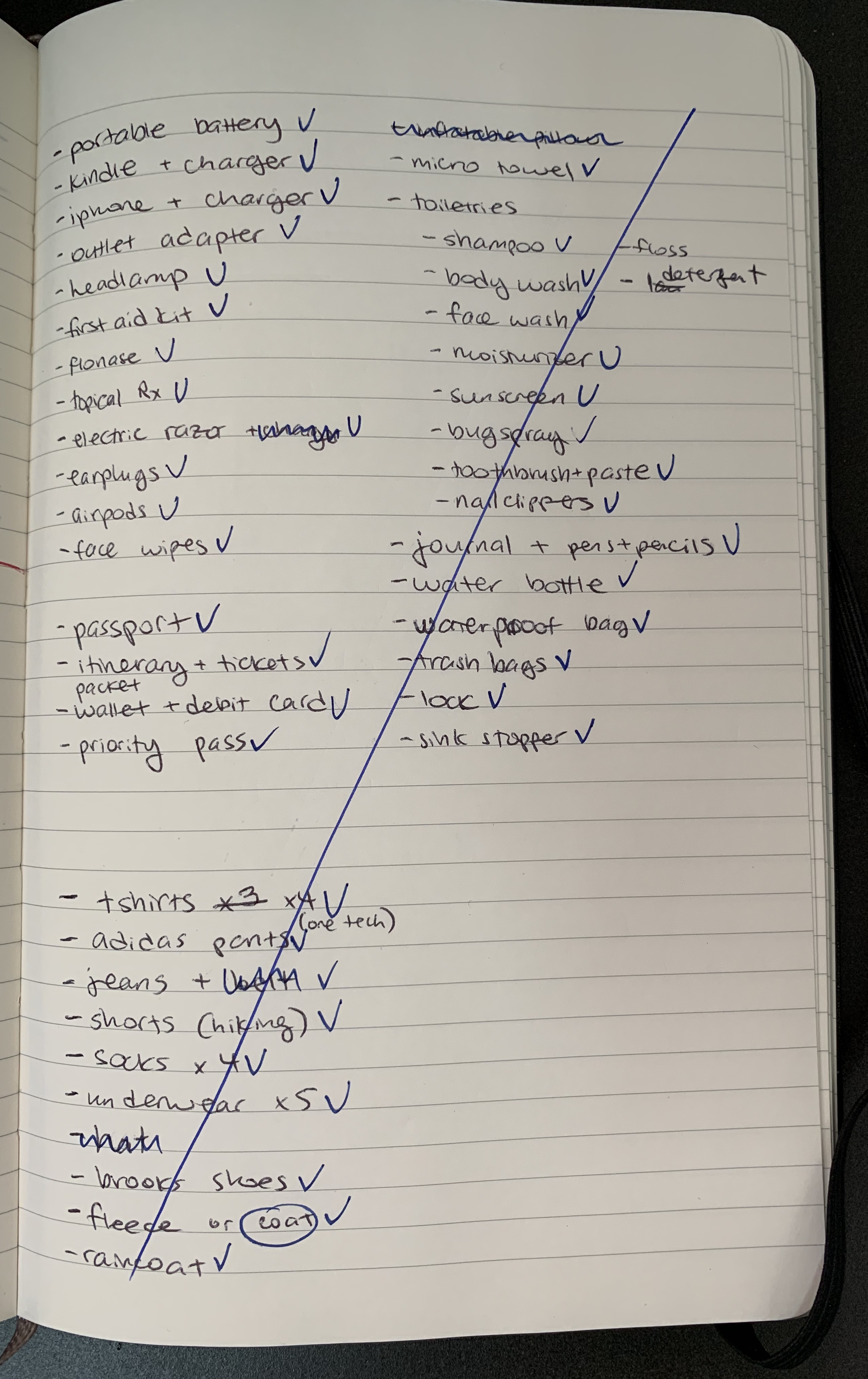 My packing list for the Trans-Siberian Railway trip.