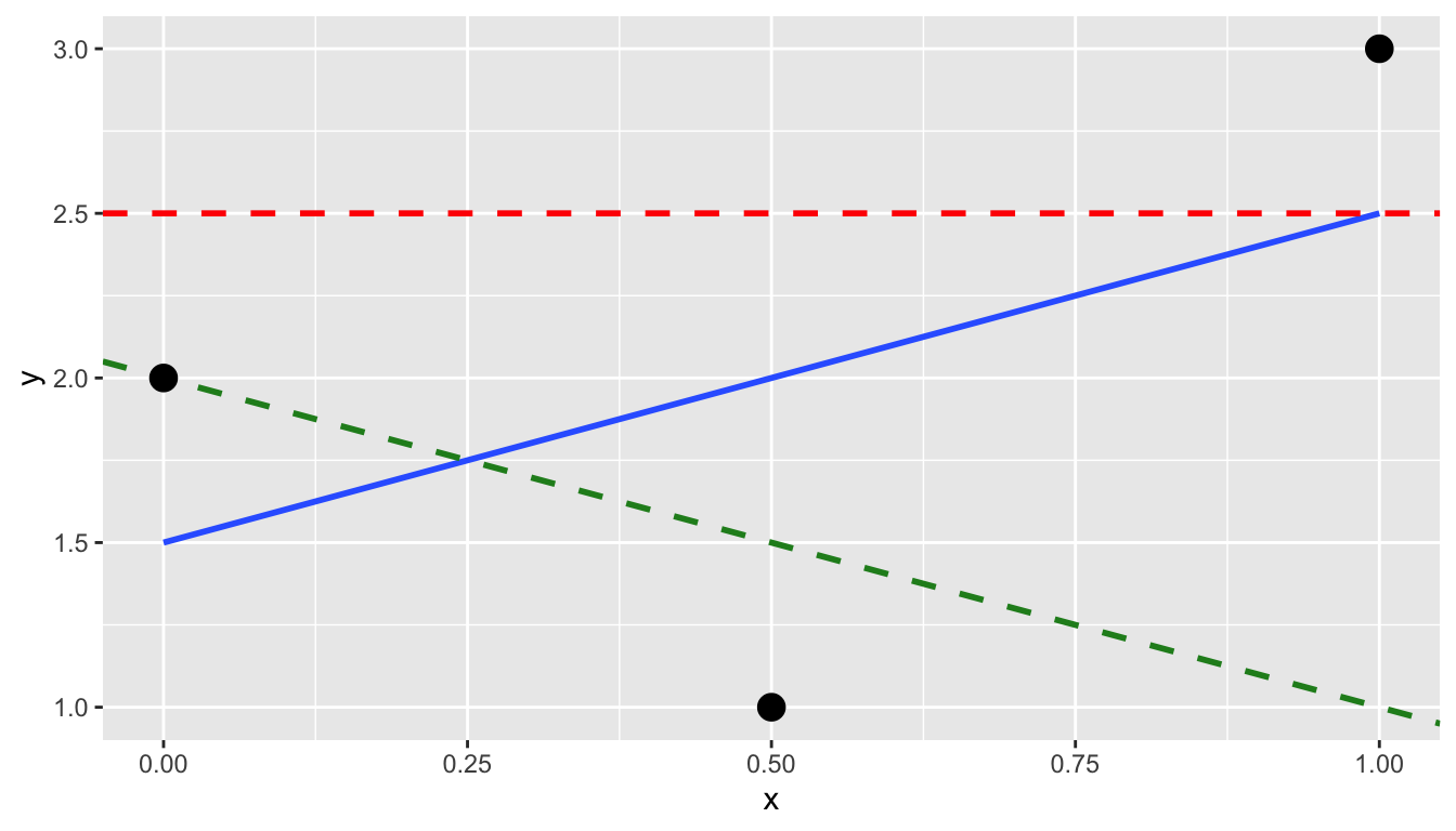 Regression line and two others.
