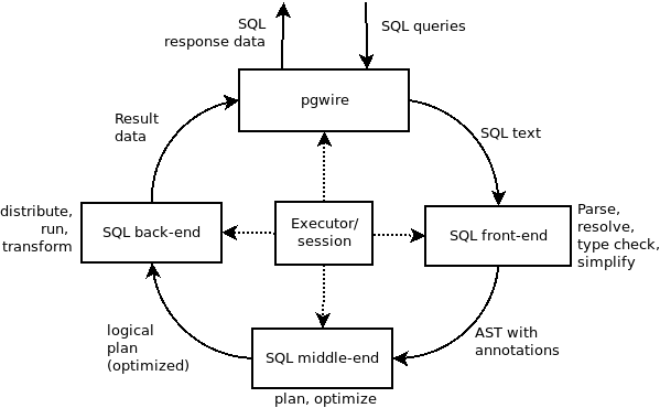 High-level overview of SQL execution in CockroachDB