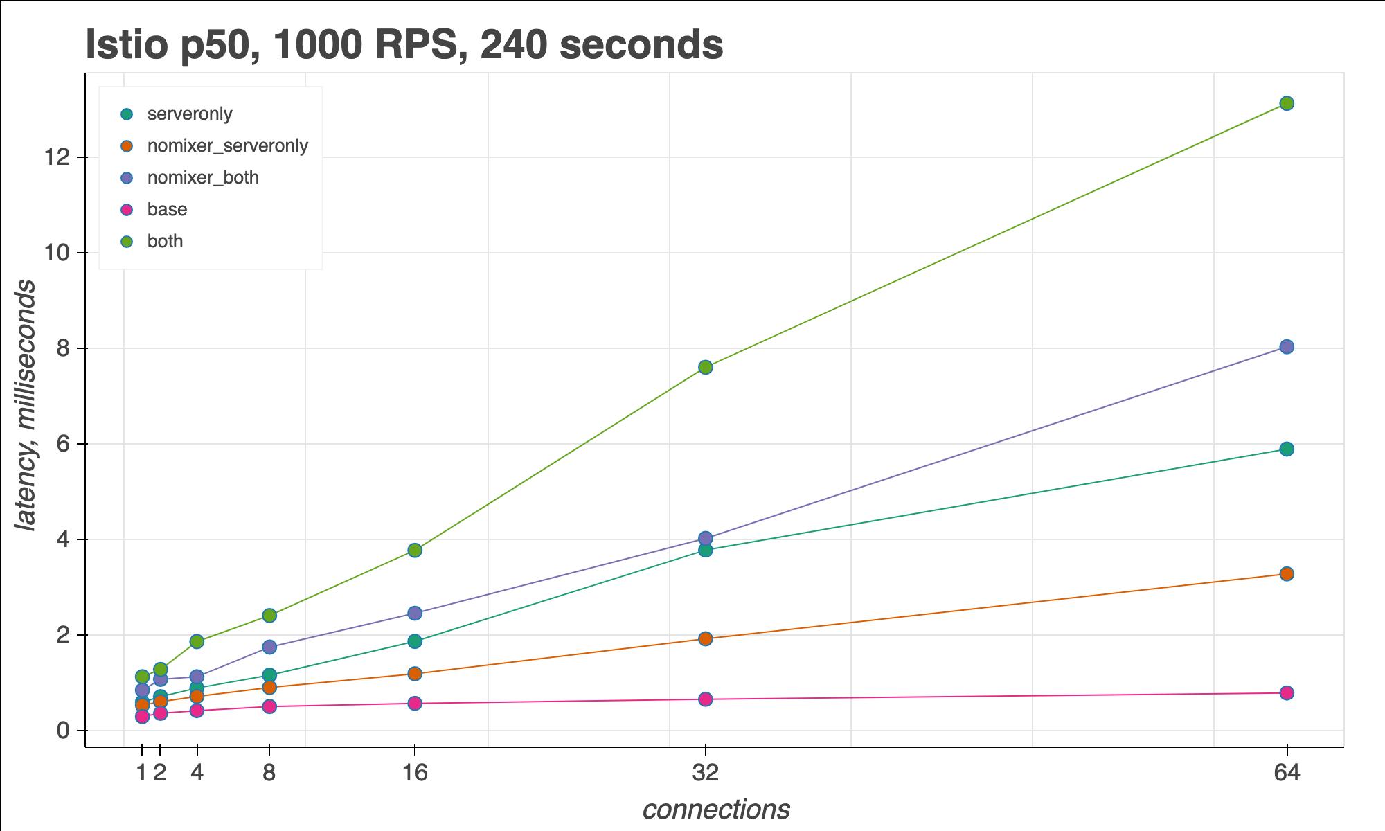 Istio sidecar proxy, 50th percentile latency