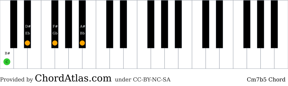 Piano chord chart for the C minor seventh flat five chord (Cm7b5). The notes C, Eb, Gb and Bb are highlighted.