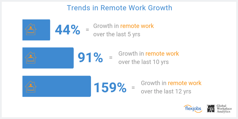 Growing trend of remote work in the U.S.