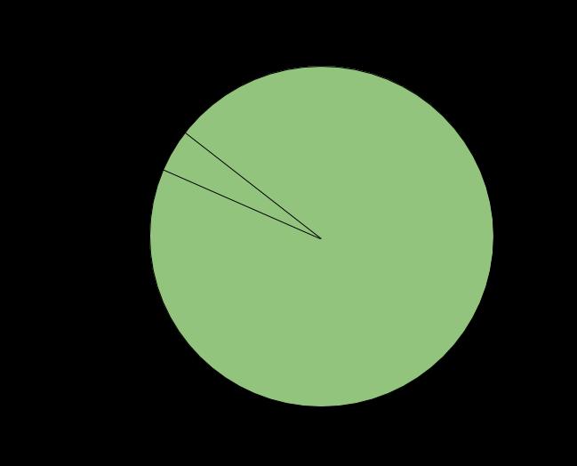 S2 Cubed Sphere - 2D