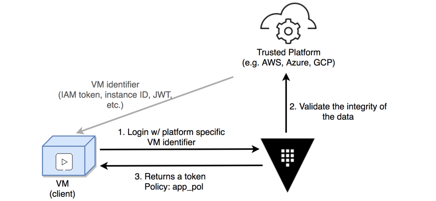 Secure Introduction of Vault Clients | Vault - HashiCorp Learn