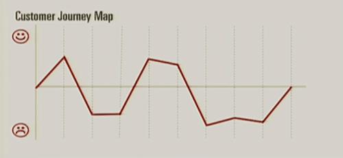 User Journey Graph. Diagram.
