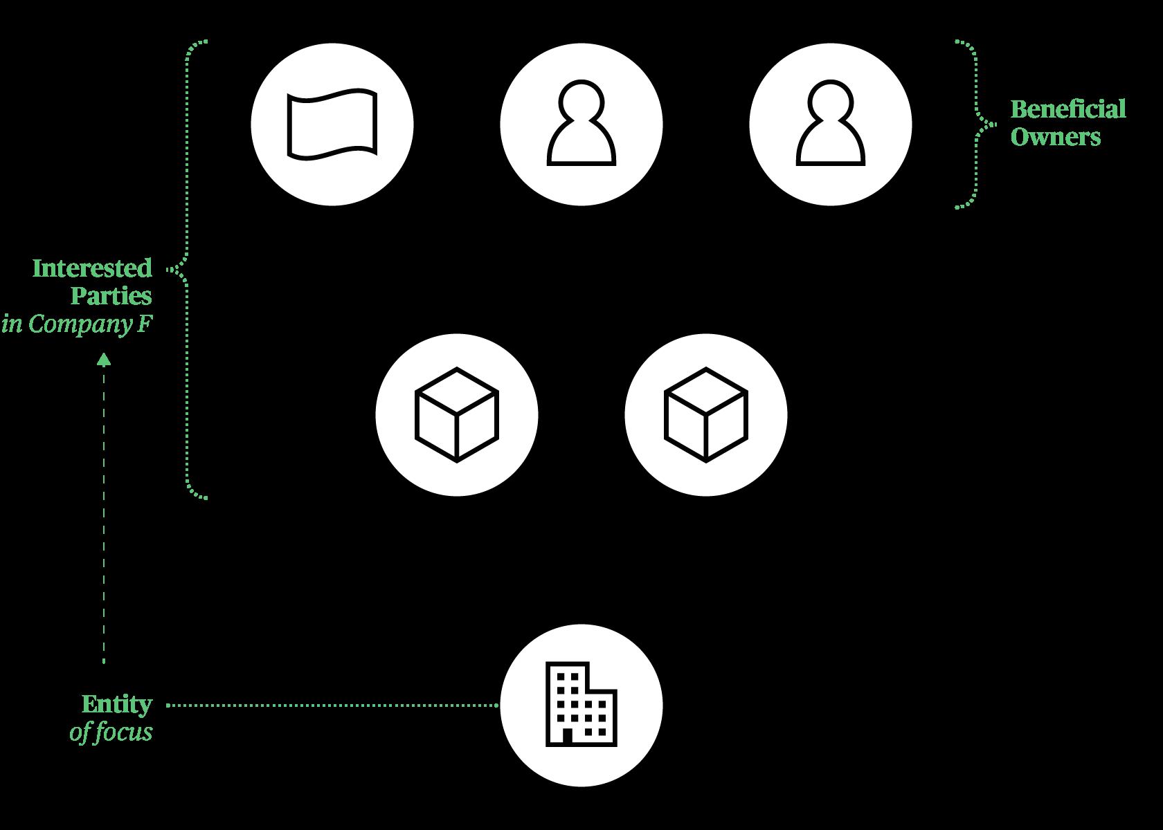 BOVS Diagram with Entity Focus