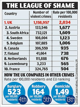 Britain's Violent Crime Stats