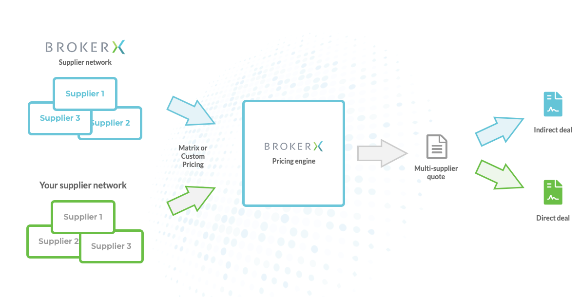 BrokerX: direct and indirect pricing