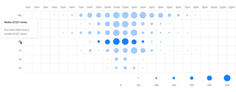 heatmap interaction with an element in the chart