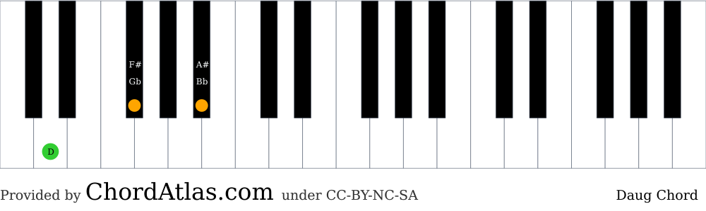 Piano chord chart for the D augmented chord (Daug). The notes D, F# and A# are highlighted.