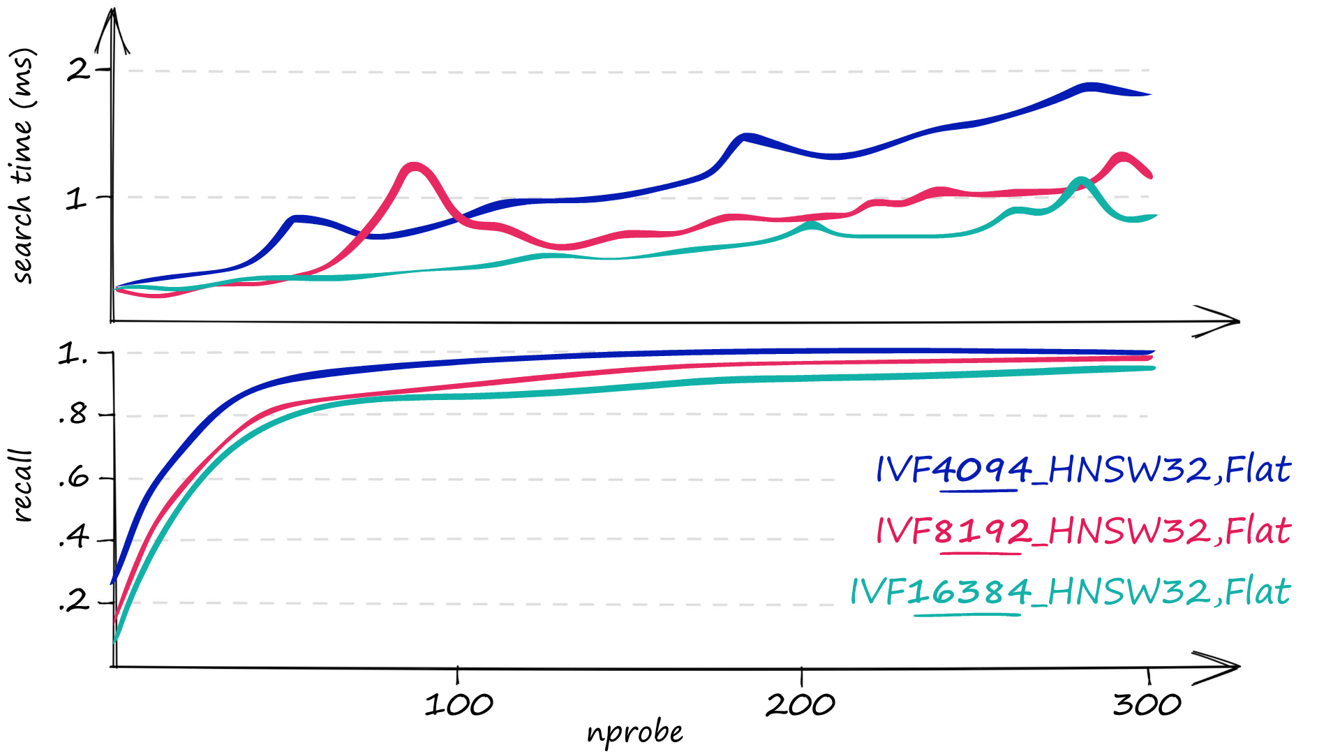 Performance of HNSW IVF composite index
