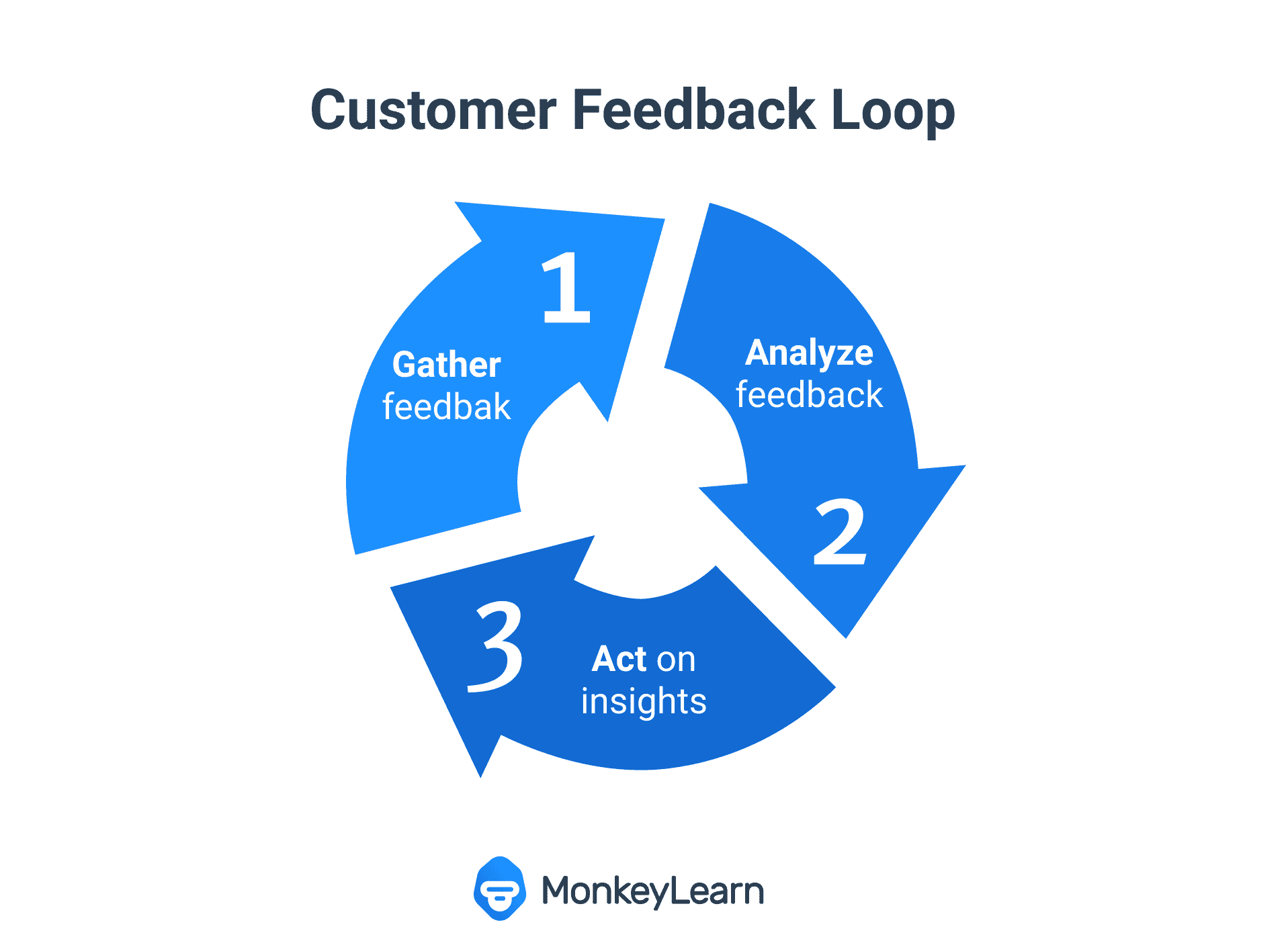 Diagram of customer feedback loop showing three steps: Gather customer feedback, analyze your data and acting on it.