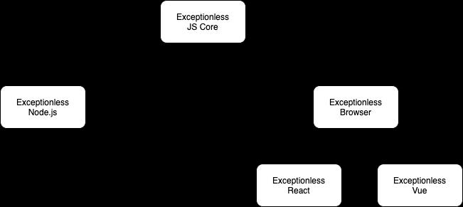 Exceptionless JS architecture diagram