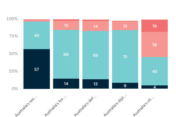 Australia's reputation overseas - Lowy Institute Poll 2020