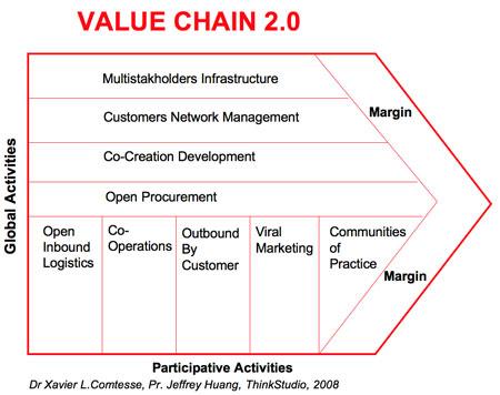chaîne de valeur 2.0