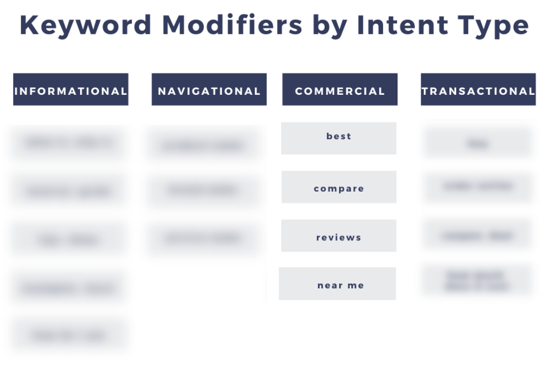 Keyword modifiers by intent type showing a sample of commercial intent.