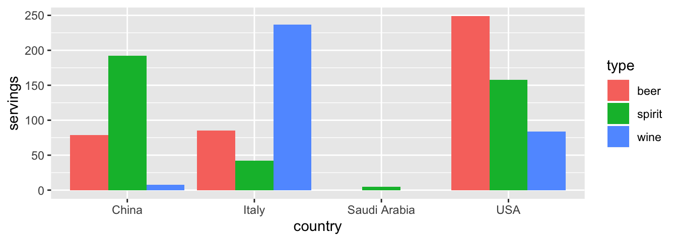 Comparing alcohol consumption in 4 countries.