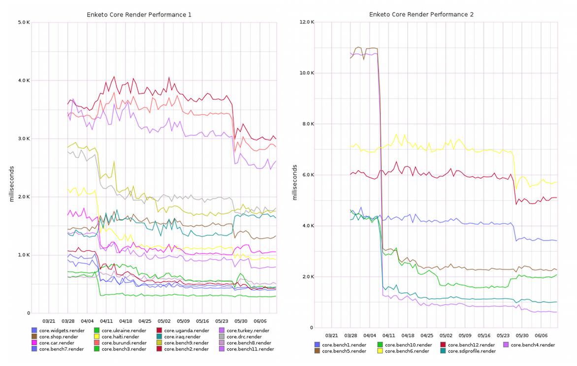 """""""Enketo-core Loading Performance"""""""