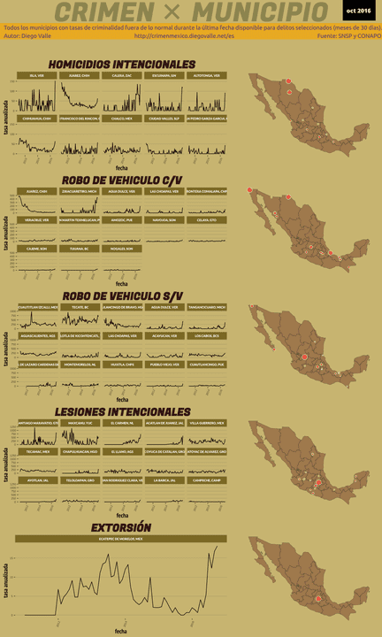 Infográfica del Crimen en México - Oct 2016