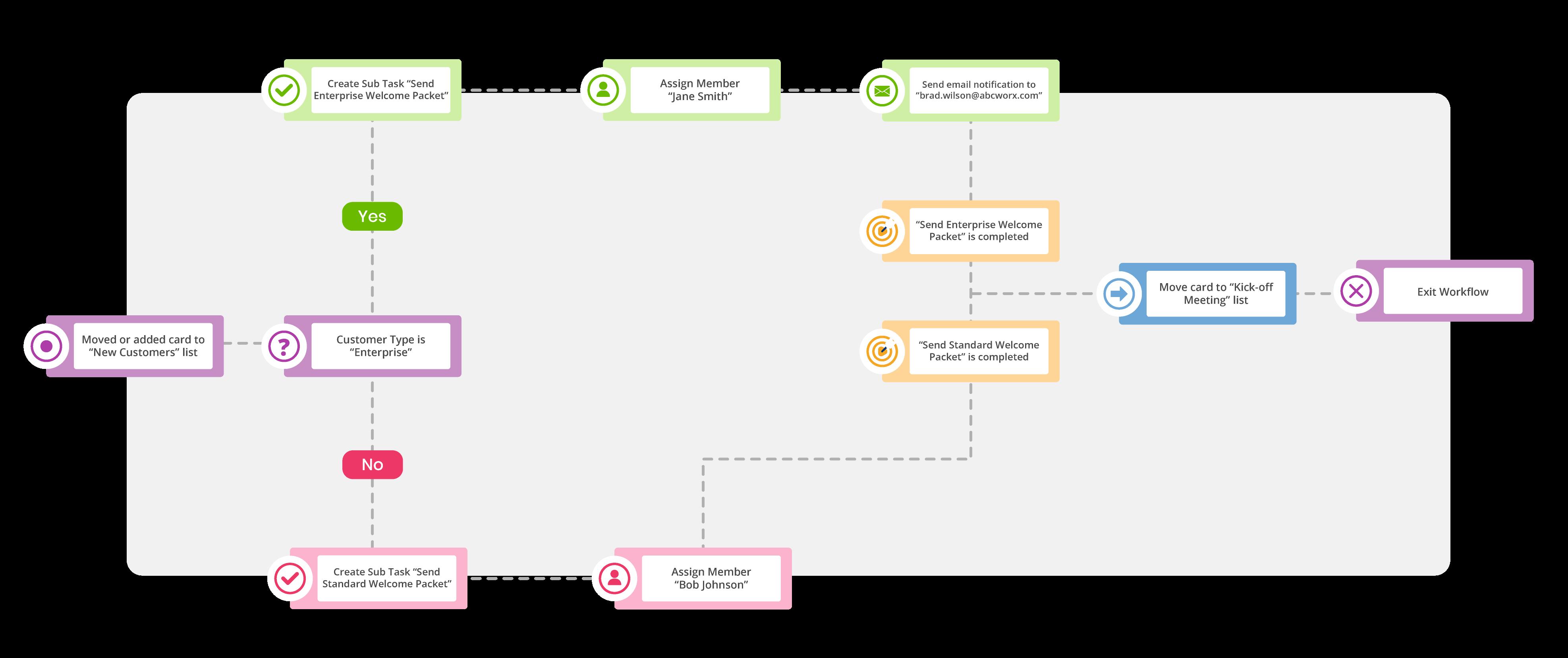 Rindle Sample Workflow Horizontal
