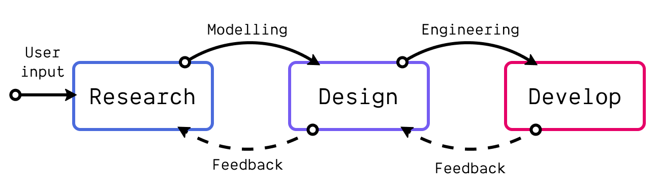 The UX design and engineering process