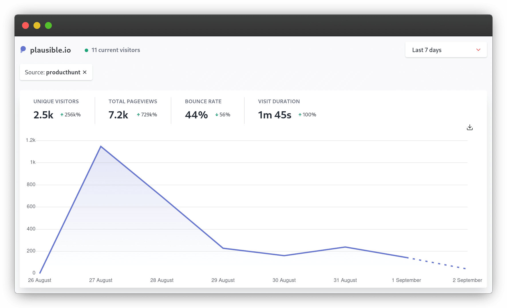 Our Product Hunt launch website traffic