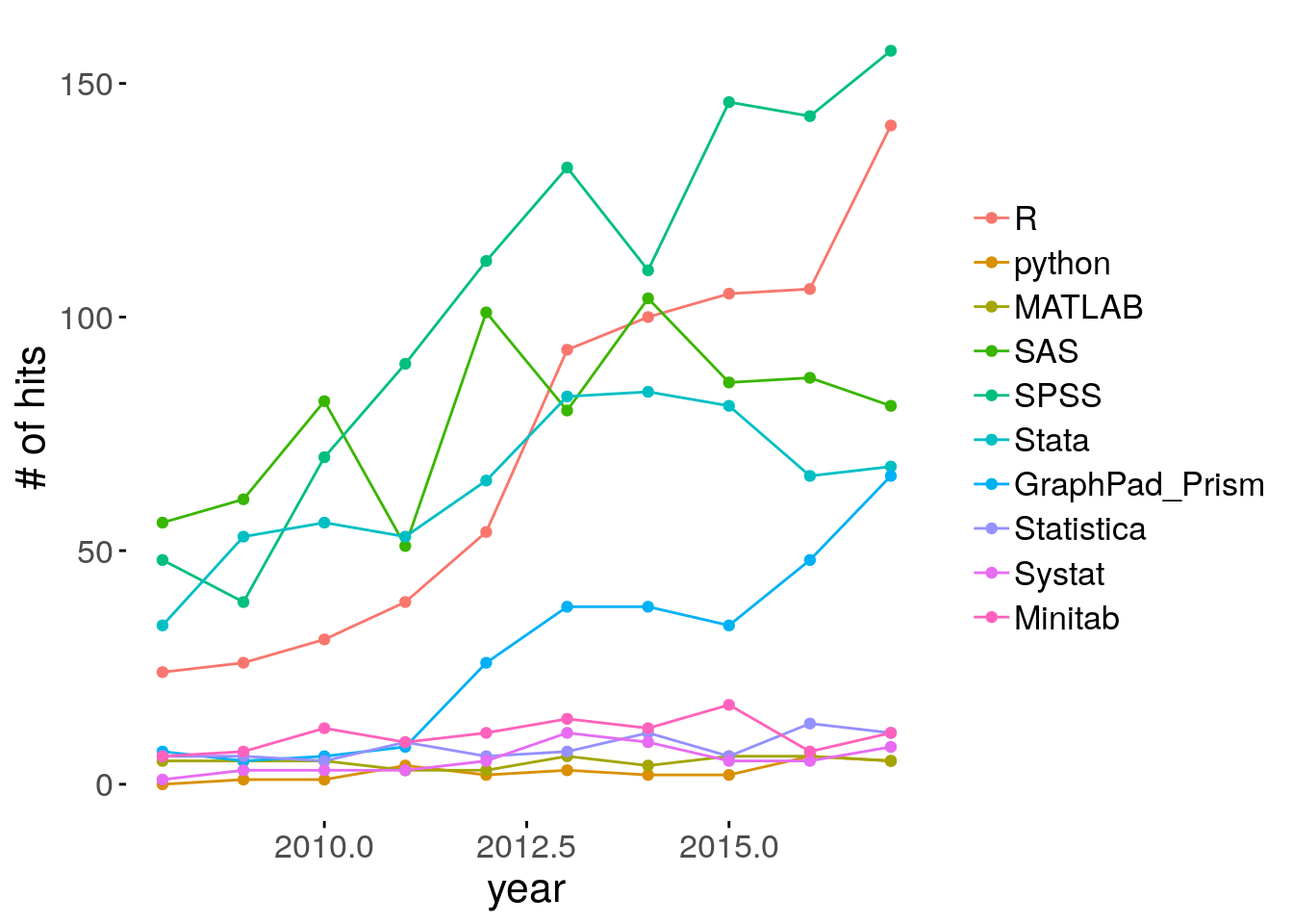 Number of scholarly articles by year, within veterinary epidemiology journals.