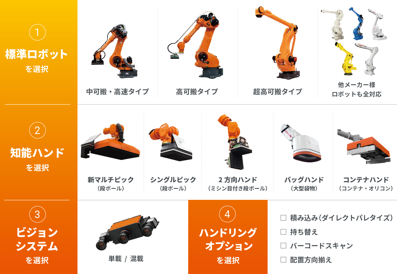 MUJINデパレタイズロボットに関連する機器のバリエーション
