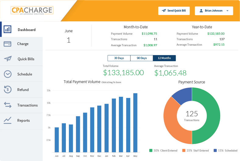 Image of the CPACharge Software Dashboard, displaying a bar           graph, a pie chart, month-to-date payment data, and year-to-date           payment data