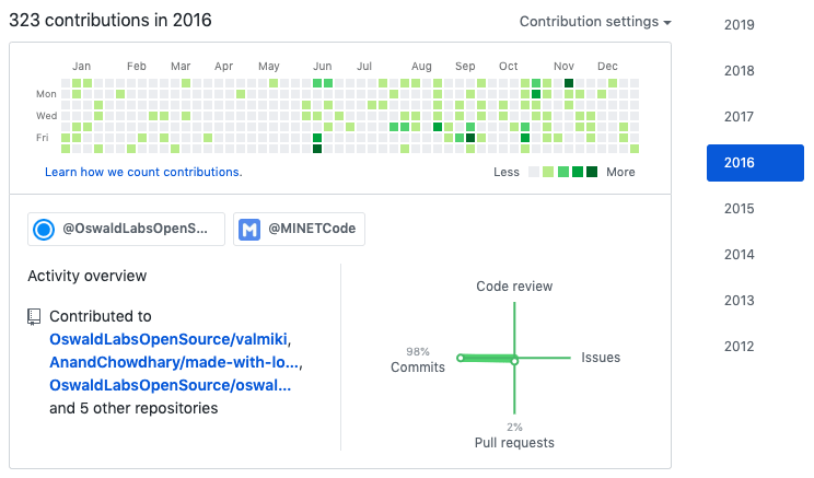 Contributions in 2016