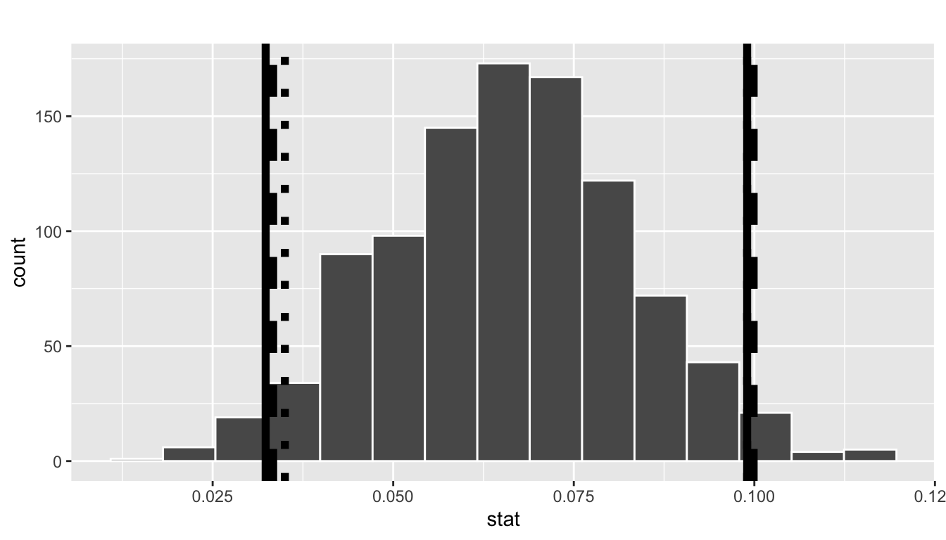 Comparing three confidence intervals for the slope.