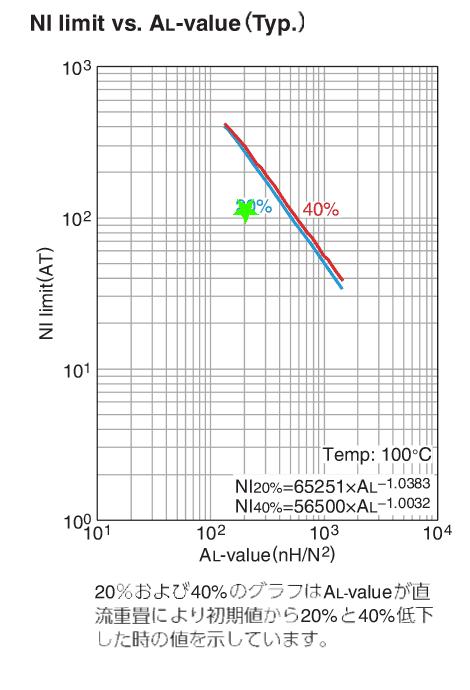出典: TDK PC47PQ32/30コアのデーターシート