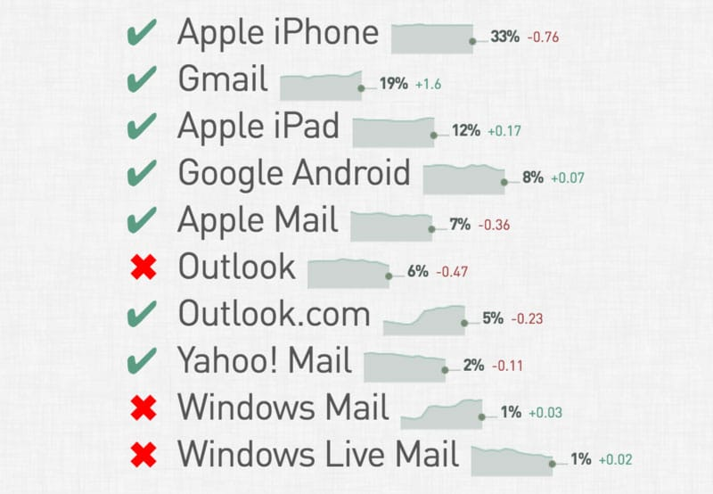 Email client status according to Litmus.