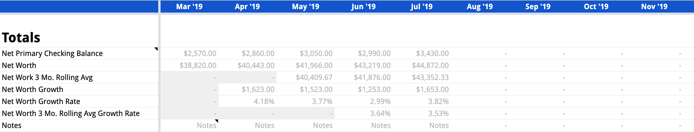 Example of the Totals section with sample data on the Balance Sheet tab