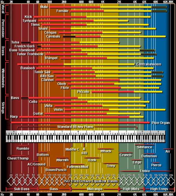 EQ frequency chart with adjectives