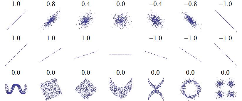 Correlation Examples