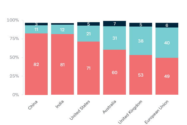 Climate change efforts by country - Lowy Institute Poll 2020