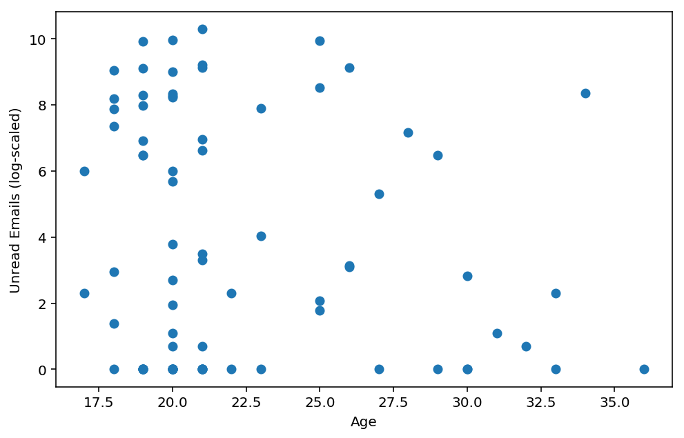 scatterplot of age and unread email count