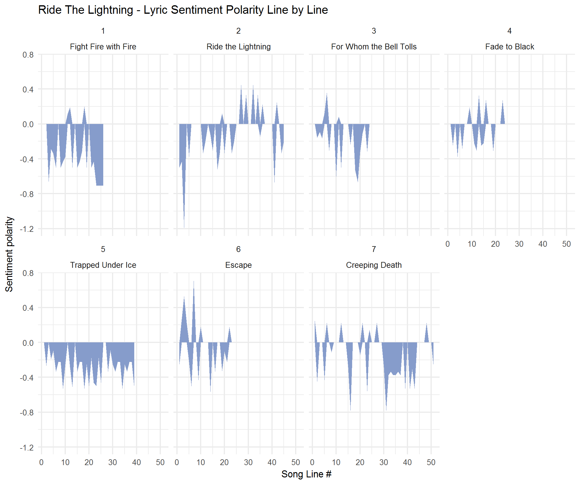 2018-02-01-Sentiment-by-track-RTL.png