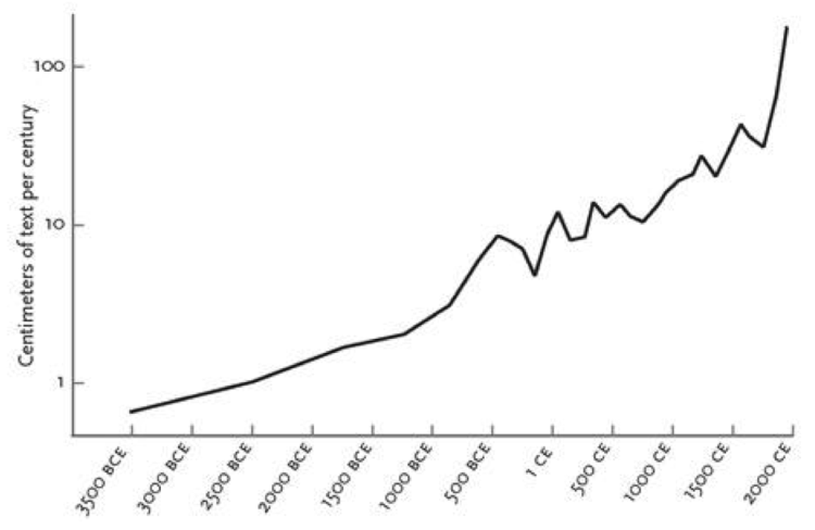 Historical myopia- Centimeters of text per century in a historical almanac0